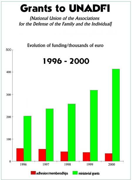 UNADFI grants 1996-2000