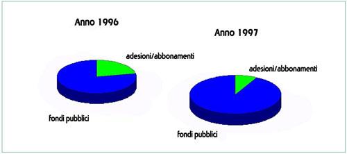 grafico sovvenzioni UNADFI 1996-2000