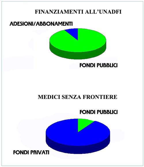 grafico di paragone